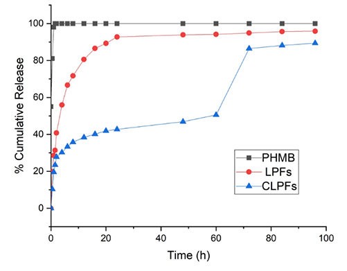 Comparing size particle, release study and cytotoxicity activity of PHMB encapsulated in different liposomal formulations: neutral and cationic liposomes